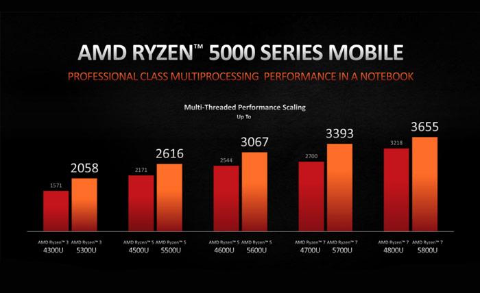 Đánh giá hiệu năng AMD Ryzen 7 5500U: Nâng cấp mạnh mẽ hơn, thể hiện sức mạnh ấn tượng